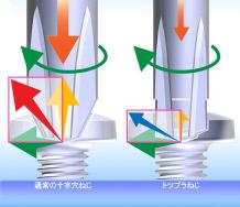 テーパーを無くしたことにより、斜め方向への分散が弱まり、ねじへの推力が一定に保たれる為ビットの浮き上がりを防止、作業者への負担も軽減します。