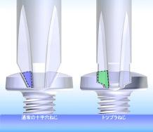 さらに、駆動面積が約2倍になり、ねじへの力の伝達が安定する為、余計な負荷がかかわらず、ふらつきません。